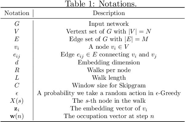 Figure 1 for Vertex-reinforced Random Walk for Network Embedding