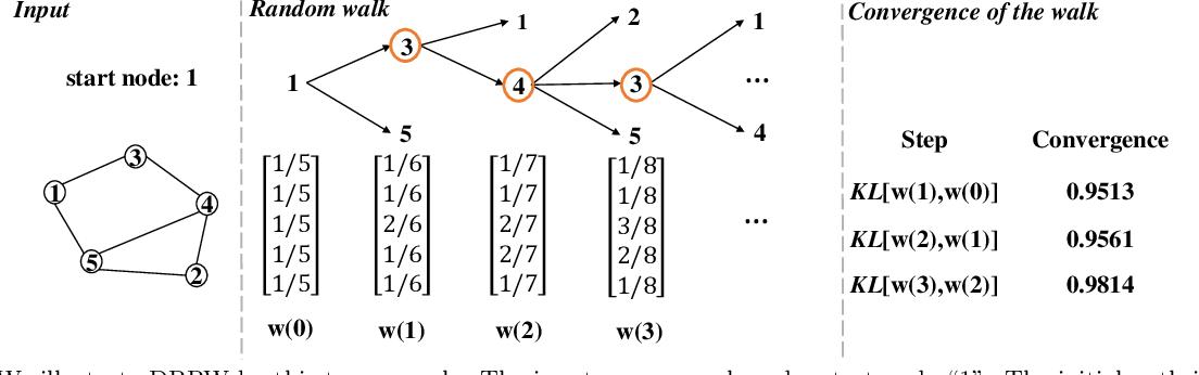 Figure 2 for Vertex-reinforced Random Walk for Network Embedding