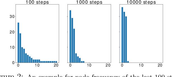 Figure 3 for Vertex-reinforced Random Walk for Network Embedding