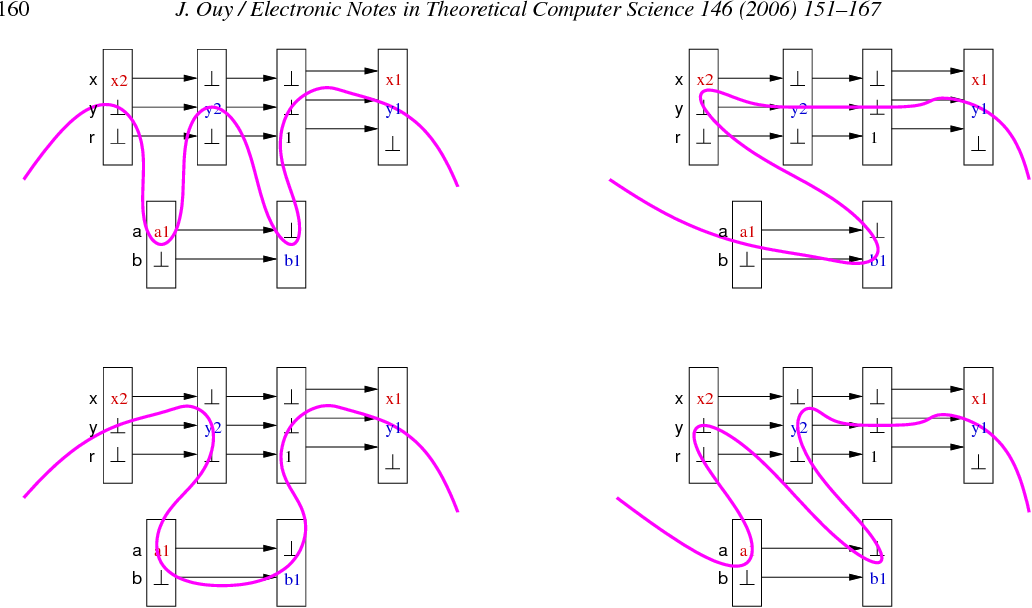 Fig. 9. Different execution flows for the same data