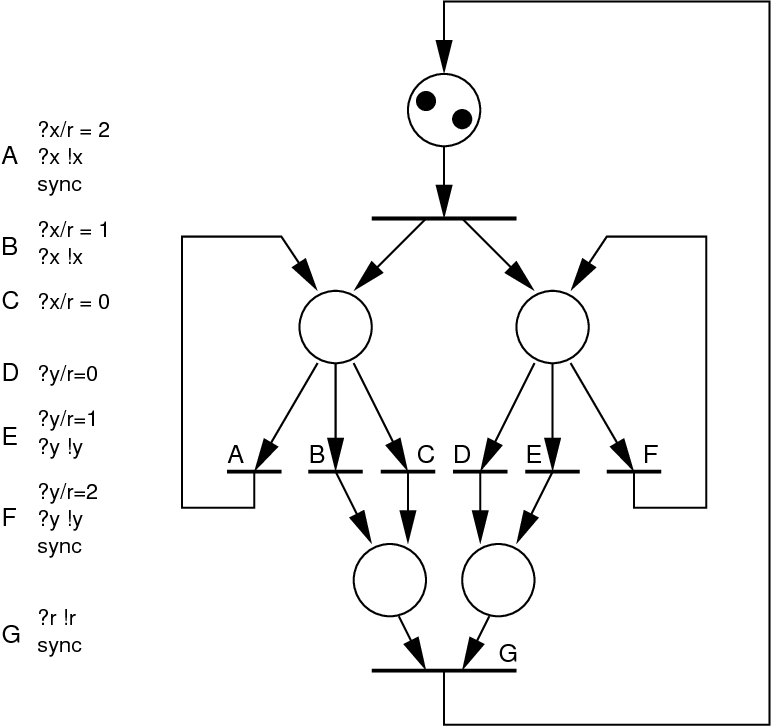 Fig. 11. Reconstruction of the desynchronized flows of r, x and y.