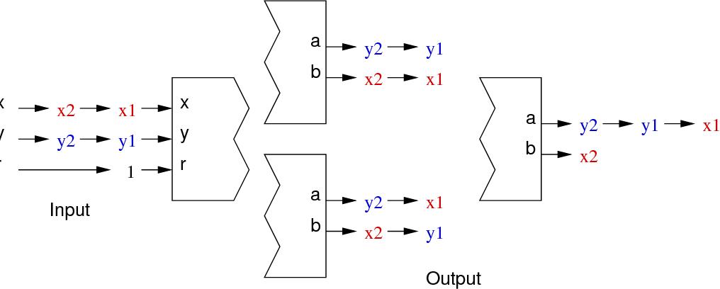 Fig. 2. Unpredictability by brute-force desynchronization