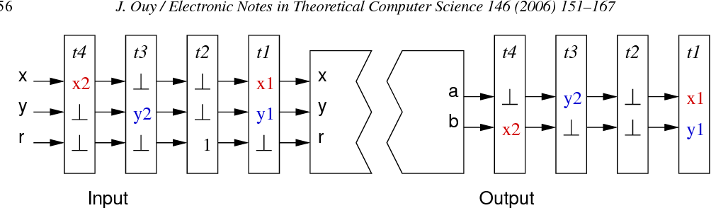 Fig. 5. Input and output with synchronous signals