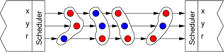 Fig. 6. Synchronous signals in GALS