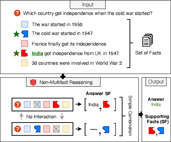 Figure 1 for Measuring and Reducing Non-Multifact Reasoning in Multi-hop Question Answering