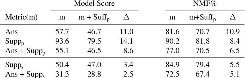 Figure 4 for Measuring and Reducing Non-Multifact Reasoning in Multi-hop Question Answering