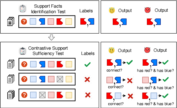 Figure 3 for Measuring and Reducing Non-Multifact Reasoning in Multi-hop Question Answering