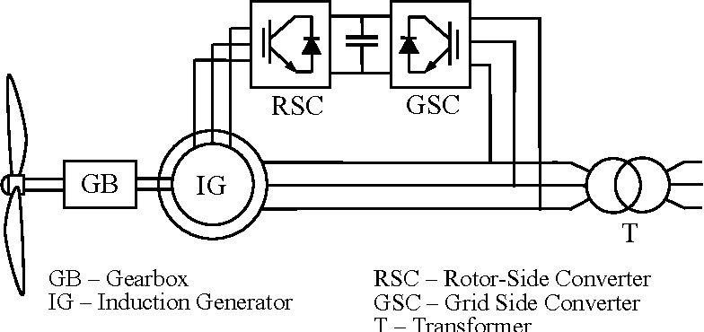 PDF] Introduction to Doubly-Fed Induction Generator for Wind Power