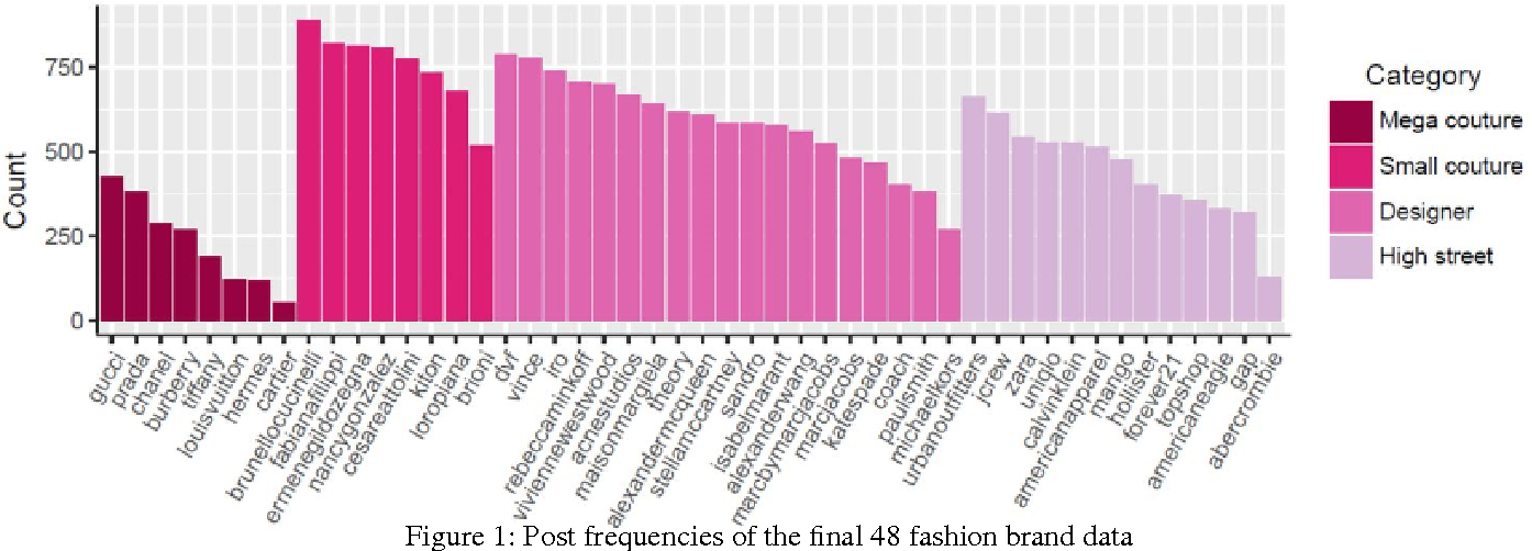 Figure 1 for Fashion Conversation Data on Instagram