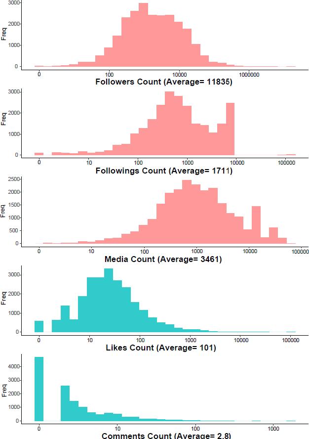 Figure 3 for Fashion Conversation Data on Instagram