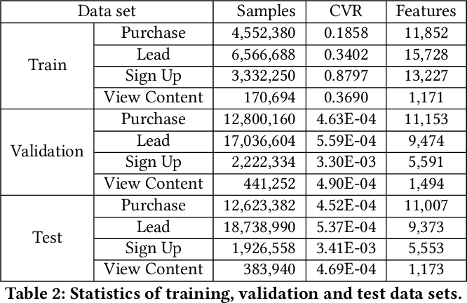 Figure 3 for Predicting Different Types of Conversions with Multi-Task Learning in Online Advertising