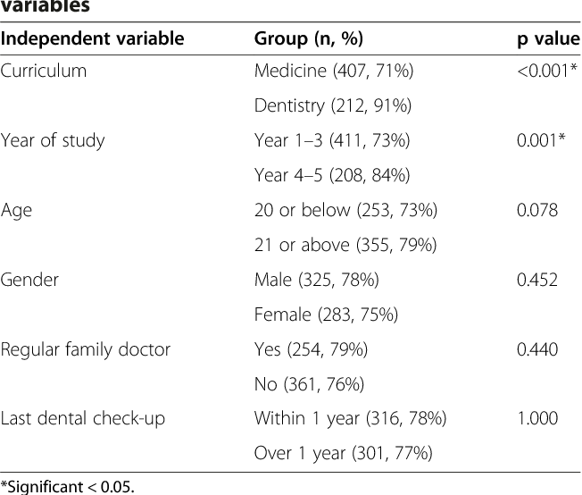 Attitude and awareness of medical and dental students