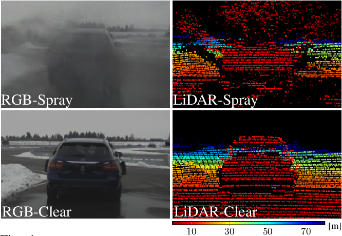 Figure 1 for A Benchmark for Spray from Nearby Cutting Vehicles