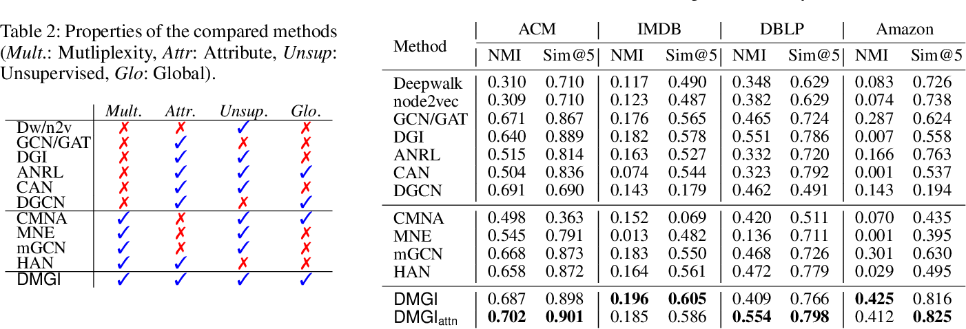Figure 3 for Unsupervised Attributed Multiplex Network Embedding