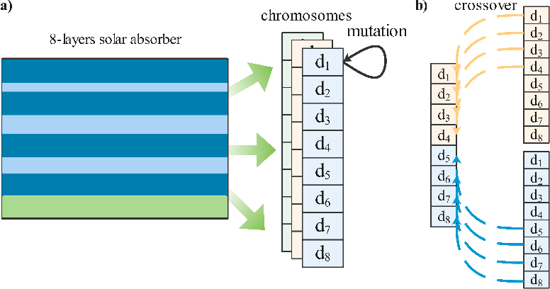 Figure 4 for A Reinforcement learning method for Optical Thin-Film Design