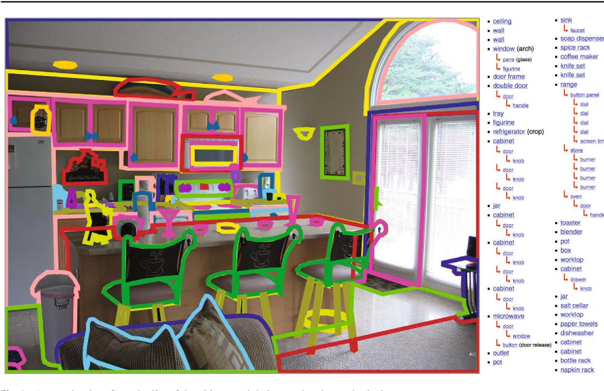 Figure 3 for Semantic Understanding of Scenes through the ADE20K Dataset