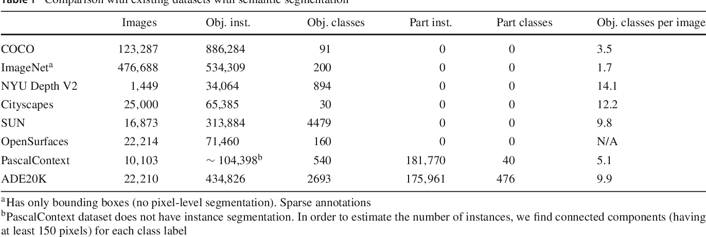 Figure 2 for Semantic Understanding of Scenes through the ADE20K Dataset