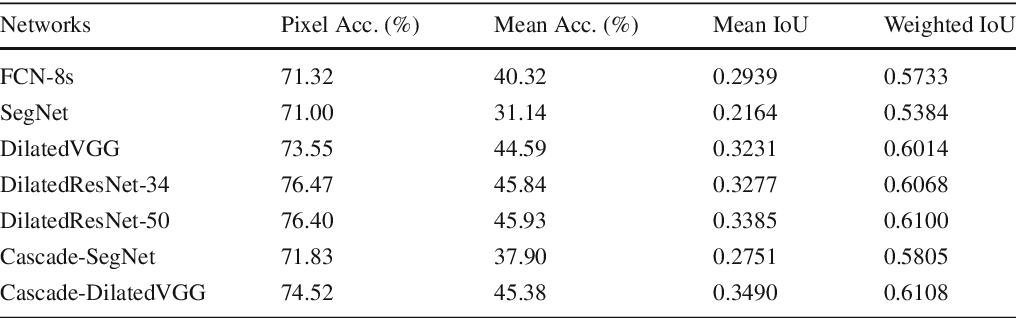 Figure 4 for Semantic Understanding of Scenes through the ADE20K Dataset