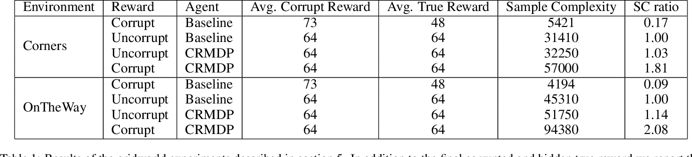 Figure 2 for Detecting Spiky Corruption in Markov Decision Processes