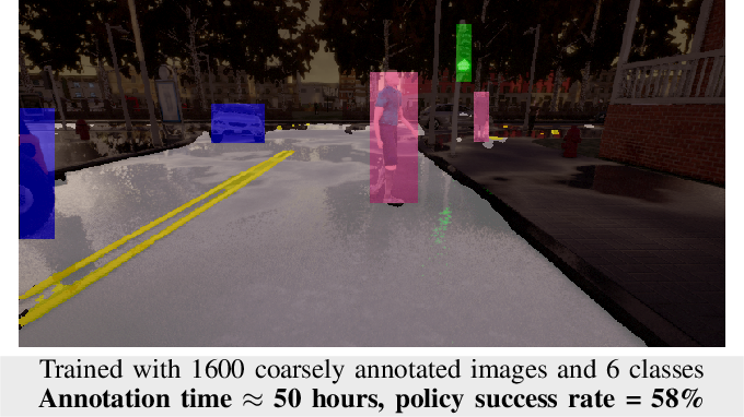 Figure 1 for Label Efficient Visual Abstractions for Autonomous Driving