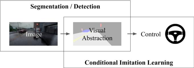Figure 2 for Label Efficient Visual Abstractions for Autonomous Driving