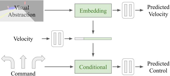 Figure 3 for Label Efficient Visual Abstractions for Autonomous Driving