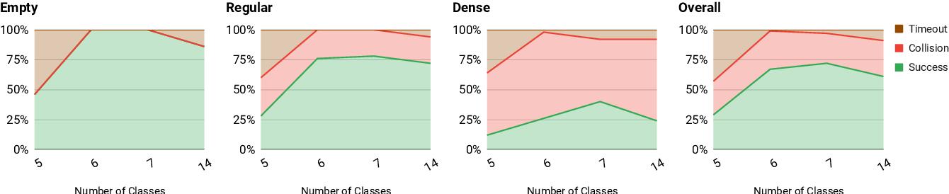 Figure 4 for Label Efficient Visual Abstractions for Autonomous Driving