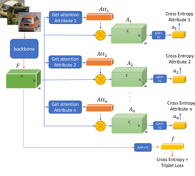 Figure 3 for AttributeNet: Attribute Enhanced Vehicle Re-Identification