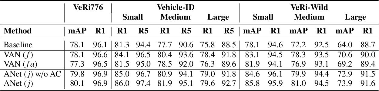 Figure 2 for AttributeNet: Attribute Enhanced Vehicle Re-Identification