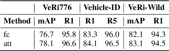 Figure 4 for AttributeNet: Attribute Enhanced Vehicle Re-Identification