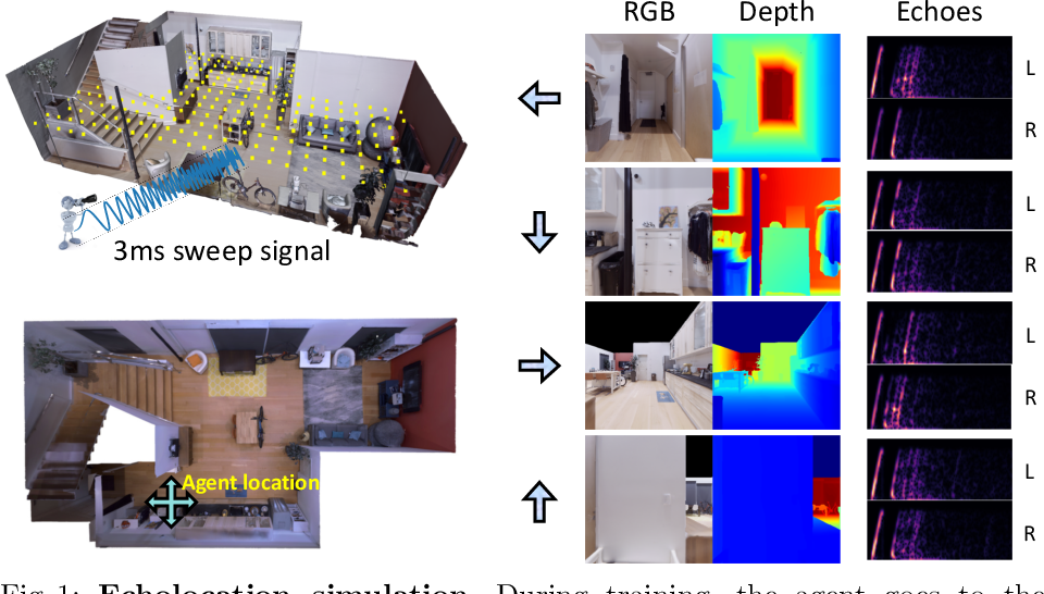 Figure 1 for VisualEchoes: Spatial Image Representation Learning through Echolocation