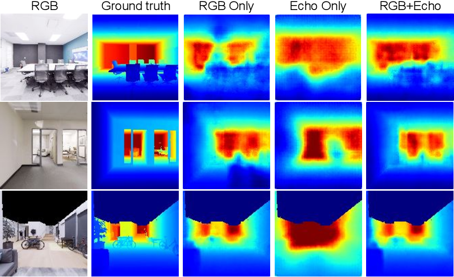 Figure 4 for VisualEchoes: Spatial Image Representation Learning through Echolocation