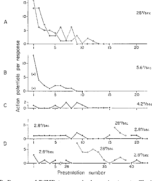 Figure 4 from The orthopteran descending movement detector (DMD ...