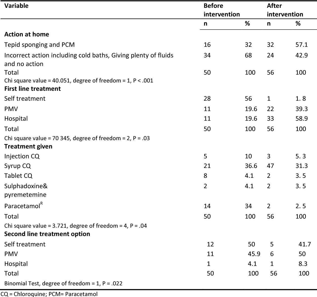 Table 3. Impact of health education on malaria treatment
