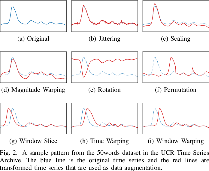 Figure 2 for Time Series Data Augmentation for Neural Networks by Time Warping with a Discriminative Teacher