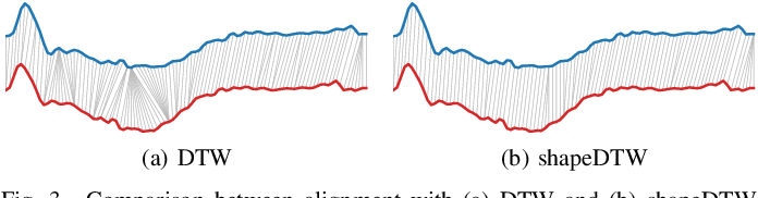 Figure 3 for Time Series Data Augmentation for Neural Networks by Time Warping with a Discriminative Teacher