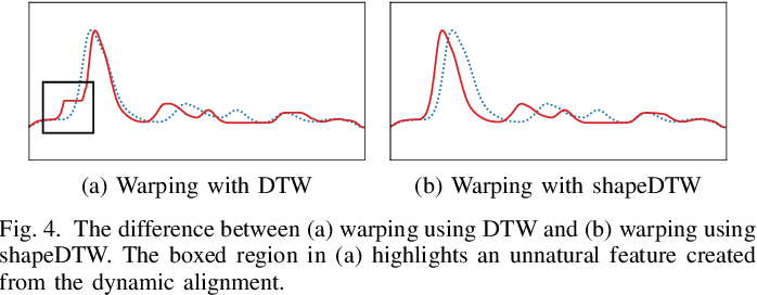 Figure 4 for Time Series Data Augmentation for Neural Networks by Time Warping with a Discriminative Teacher