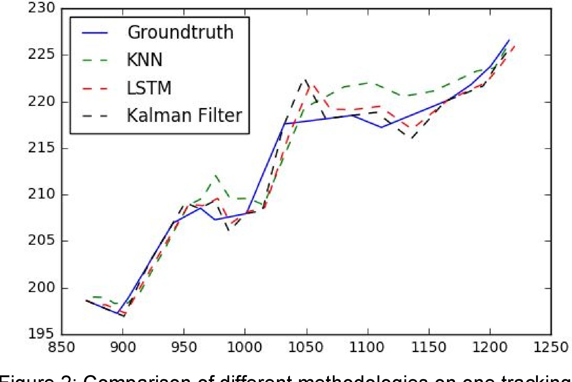 Kalman Filter Tracking Github