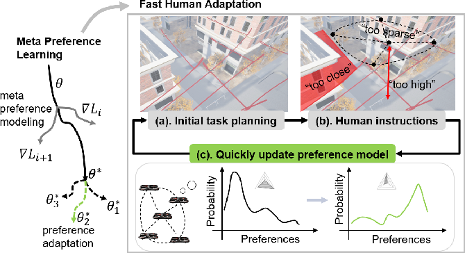 Figure 2 for Meta Preference Learning for Fast User Adaptation in Human-Supervisory Multi-Robot Deployments