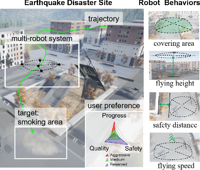Figure 3 for Meta Preference Learning for Fast User Adaptation in Human-Supervisory Multi-Robot Deployments