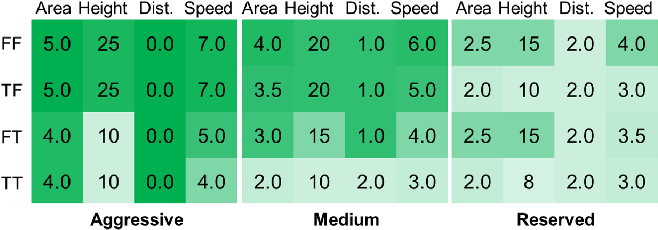 Figure 4 for Meta Preference Learning for Fast User Adaptation in Human-Supervisory Multi-Robot Deployments
