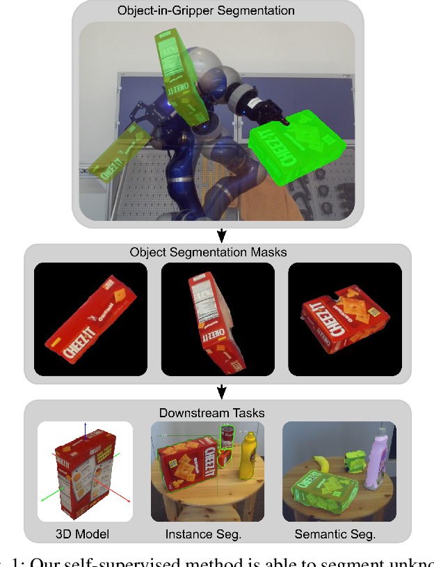 Figure 1 for Self-Supervised Object-in-Gripper Segmentation from Robotic Motions