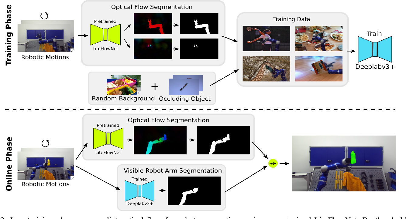 Figure 2 for Self-Supervised Object-in-Gripper Segmentation from Robotic Motions
