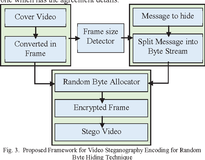 Steganography over video file by hiding video in another video file figure 3 ccuart Image collections