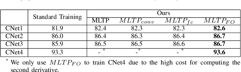 Figure 4 for Is the Meta-Learning Idea Able to Improve the Generalization of Deep Neural Networks on the Standard Supervised Learning?