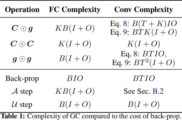 Figure 2 for A Study of Gradient Variance in Deep Learning