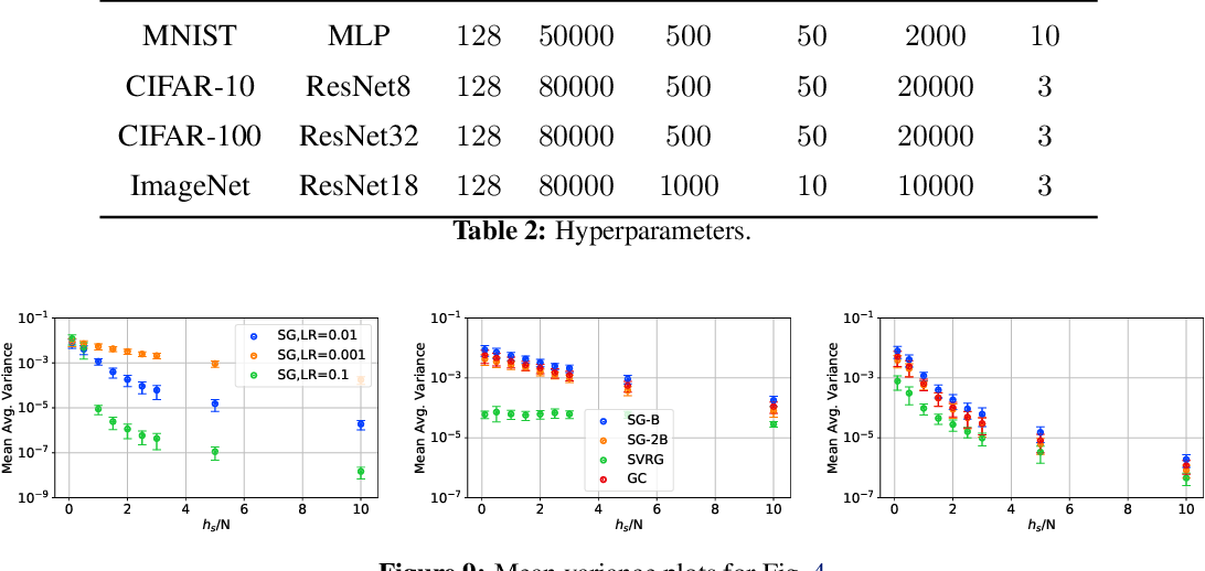 Figure 4 for A Study of Gradient Variance in Deep Learning
