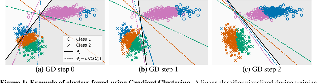 Figure 1 for A Study of Gradient Variance in Deep Learning