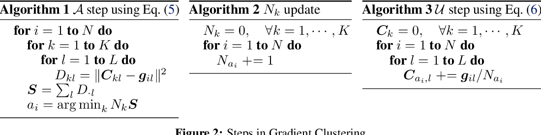 Figure 3 for A Study of Gradient Variance in Deep Learning