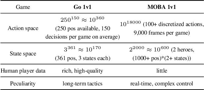 Figure 1 for Mastering Complex Control in MOBA Games with Deep Reinforcement Learning